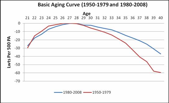 fangraphs aging curve